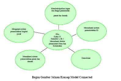 Model Pembelajaran Pkn Bag Ii Model Terpadu Sdn 3 Bojonglopang S