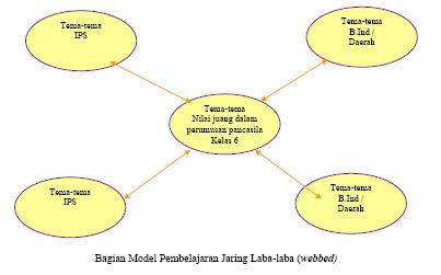 meningkatkan motivasi belajar kelas II SD dengan model pembelajaran