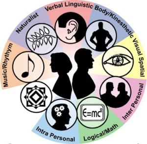 multiple intellegence